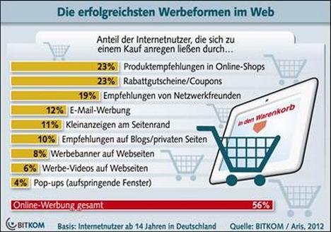 Bildergebnis für Online Marketing Instrumente