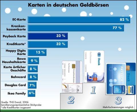 Kundenkarten Etablieren Sich Bei Den Verbrauchern